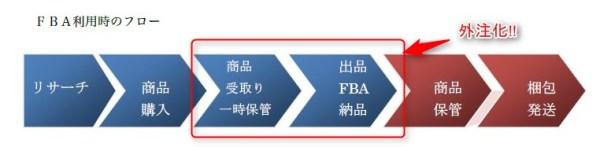 2016 10 25 22h05 11 600x147 [中国輸入]amazonFBAをも外注してしまおう!