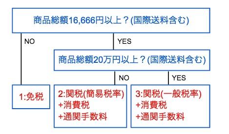 2d4865b4108b42e621bcb8b0d67c855a 送料は?関税は?いくらかかるのか?中国輸入~アマゾン販売におけるコストを明確にして利益計算をする
