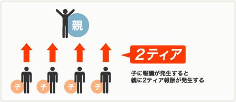 2tier 2 【TOOL】パワーアップしたECオートのアフィリエイト