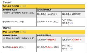 WS00000022 300x186 ヤフオクついに落札手数料改定!!5.4%>>8.64%に!たっか!