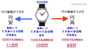 f031 300x169 新規ライバルが入ってこない円安はチャンス!!輸入に希望の光
