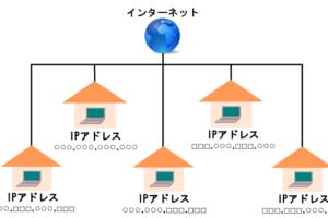 ヤフオク紐づけされないようにするヤフーIDアカウントの作成の仕方
